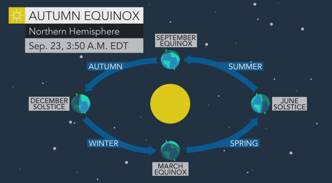 Bye Summer! #FALL is HERE! What is #AutumnEquinox!?  [details]